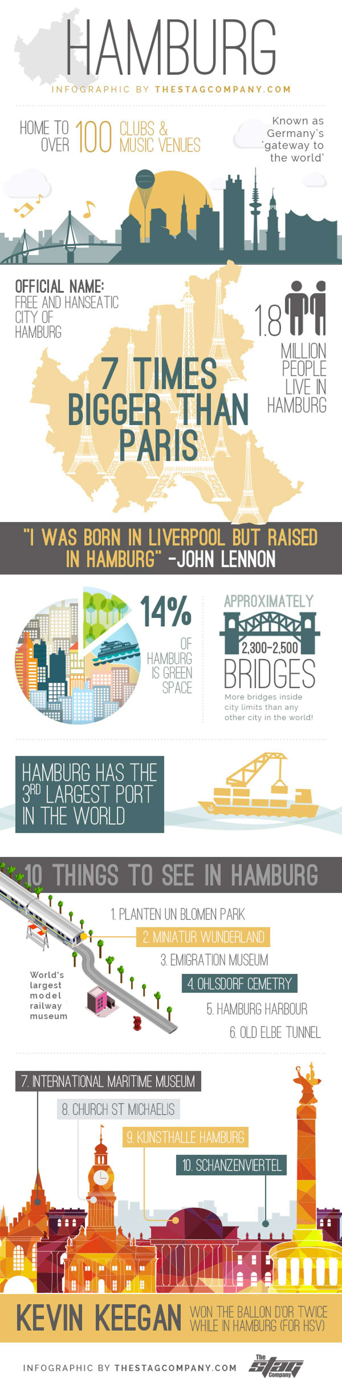 Hamburg inforgraphic Double-Barrelled Travel